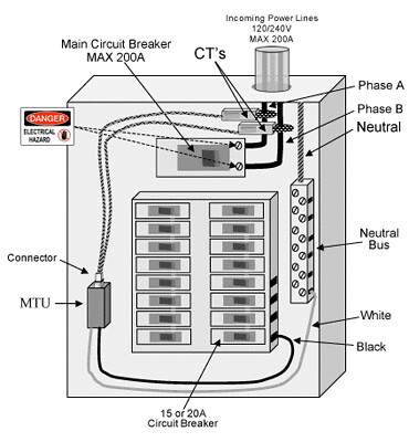 need help understanding main service panel doityourself Electrical Service Entrance Diagrams Sub Panel Wiring Diagram