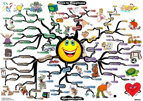 pursuit-of-happiness-32-keys-to-fulfillment-mind-map