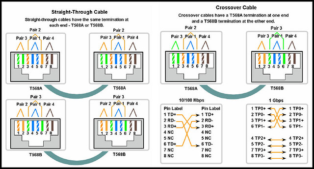 utp crossover cable diagram on utp images free download wiring Cat 6 Ethernet Crossover Cable Wiring Diagram utp crossover cable diagram 3 straight cable diagram category 6 ethernet cable diagram radio shack Cat 6 Schematic