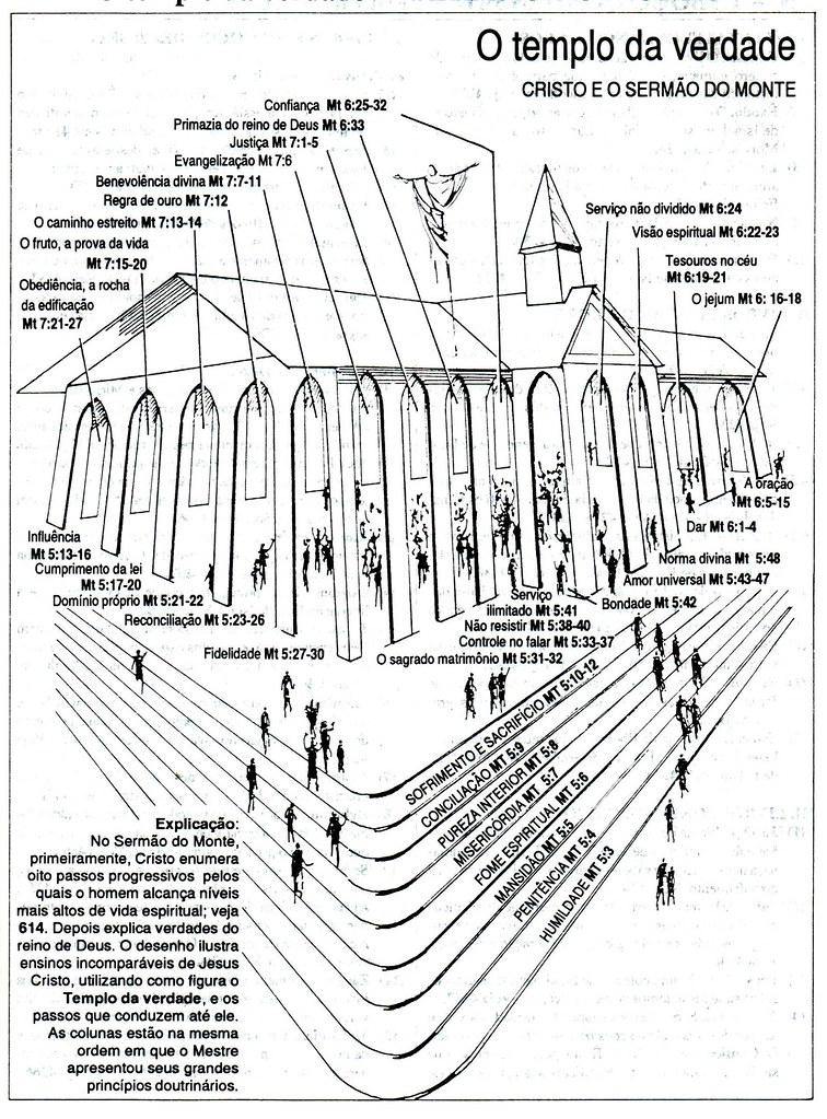 Textos 02nb2 Sermo Do Monte O Templo Da Verdade