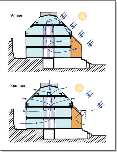 Heating of a Greenhouse in Winter and Summer