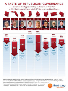Third Way Infographic – A Taste of Republican Governance