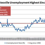 charlottesville unemployment rate