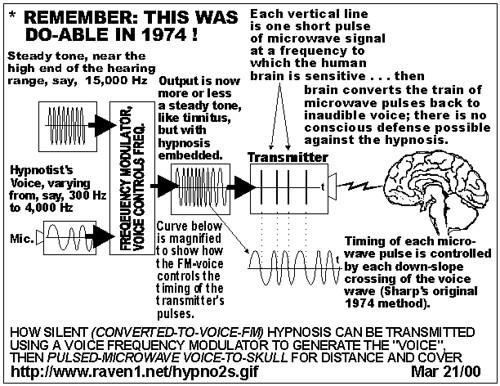 Image Result For Secret Hypnosis