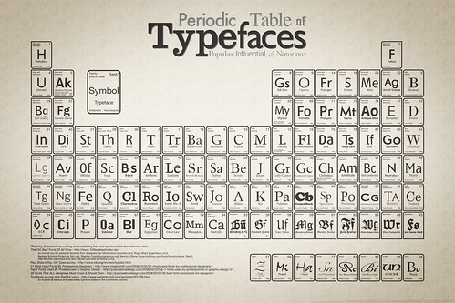 Period Table of Typefaces