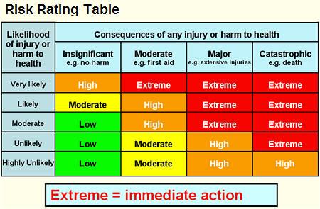 Risk rating table flickr photo sharing for Gardening risk assessment