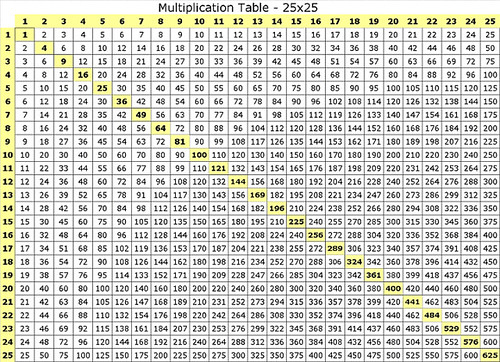Multiplication table 25x25 flickr photo sharing for 100 times table song