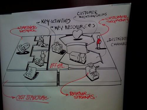 Business Model Canvas - Great Visual by Jam  #vizthink #viznote #BMKF09