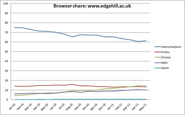 Browser share - www.edgehill.ac.uk