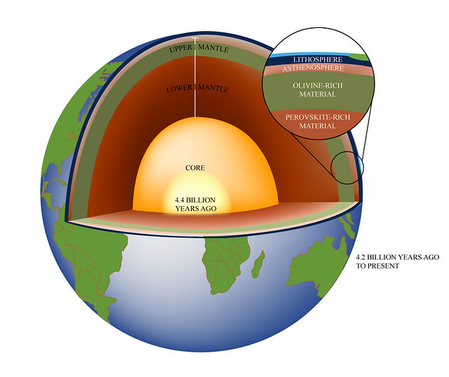 Earth Crust Diagram http://www.flickr.com/photos/mitopencourseware/3589467572/