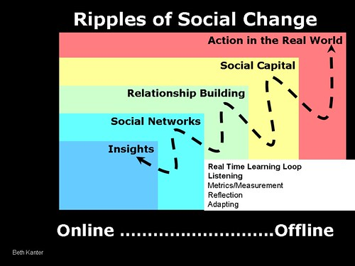 Ripples of Social Change