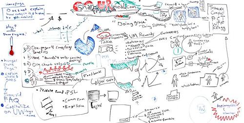 把創意從白板搬到網路上!設計師的雲端協作工具 BearyBoard | TechOrange