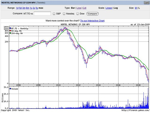 Nortel Stock Chart