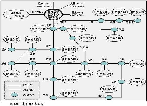 cernet主干网拓扑结构