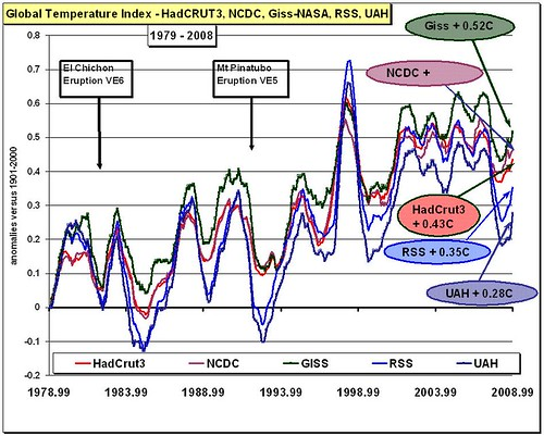 30-year Global Temperature; + 0,28C or +0,52C?