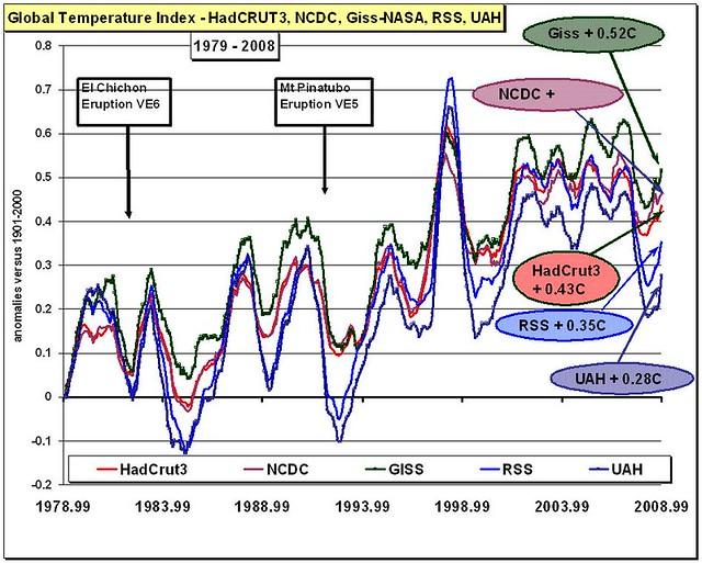 30-year Global Temperature; + 0,28C or +0,52C?