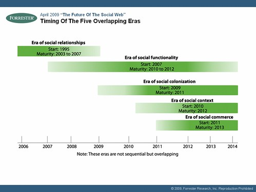 Timing Of The Five Overlapping Eras