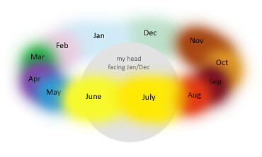 synesthesia months of the year flickr photo