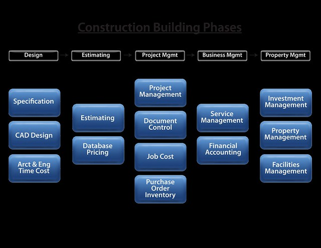 Photo for Phases of building a house