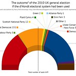 UK 2010 election: What if the d