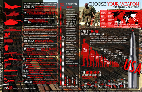 Choose Your Weapon: The Global Arms Trade