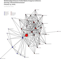 """Network of US Congress twitterers showing """"betweenness"""""""
