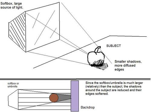soft box diagram