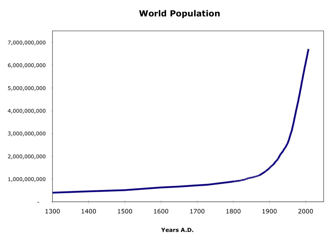 World Population Since 1300 Ad Chart A Photo On Flickriver