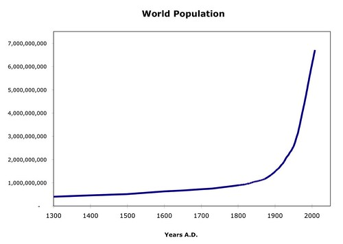 World Population Since 1300 A.D. Chart