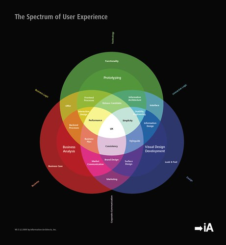 The Spectrum of User Experience: Preparing the next blog entry
