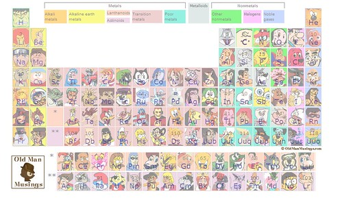 Periodic table of cartoons ver 2 another version of my pop