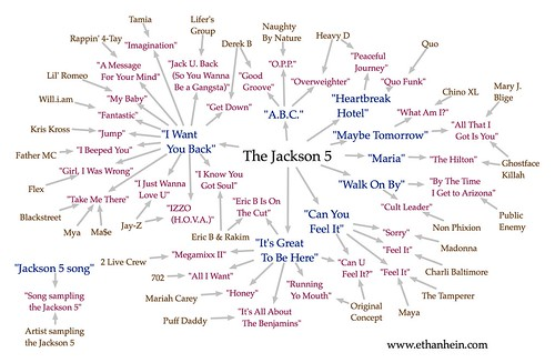 Jackson 5 sample map