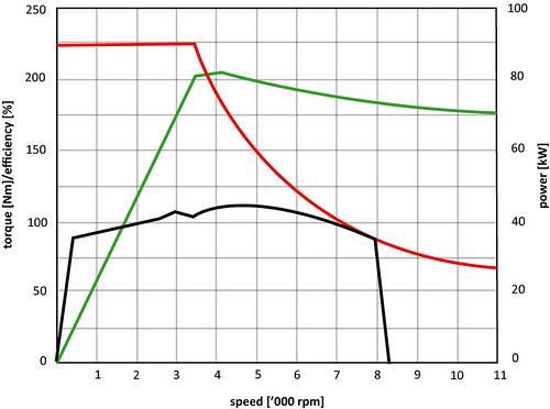 Evme power for Electric motor torque curve
