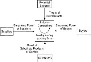 Schaubild von Porters Five Forces / Branchenstrukturanalyse