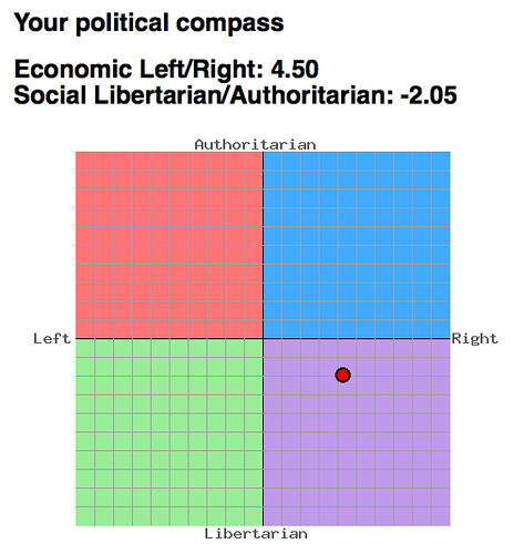 where find yourself political compass