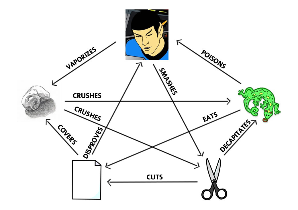 Rock-Paper-Scissors-Lizard-Spock...
