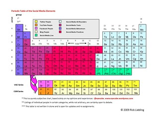 periodic table 2-23-09 Final