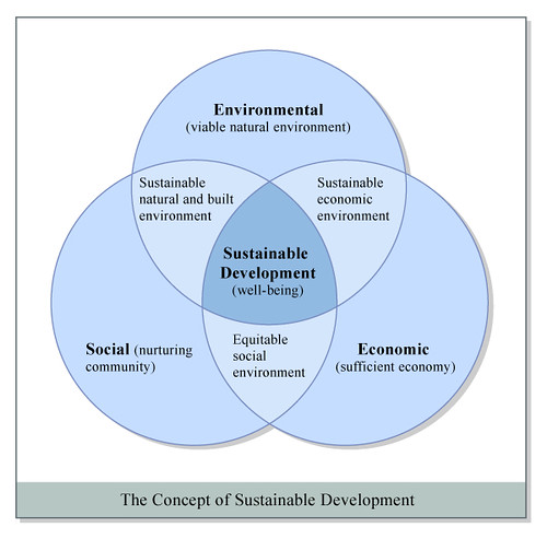 concept of sustainable development The concept of the triple bottom line can be used regionally by communities to encourage economic development growth in a sustainable manner this requires an increased level of cooperation among businesses, nonprofit organizations, governments and citizens of the region.