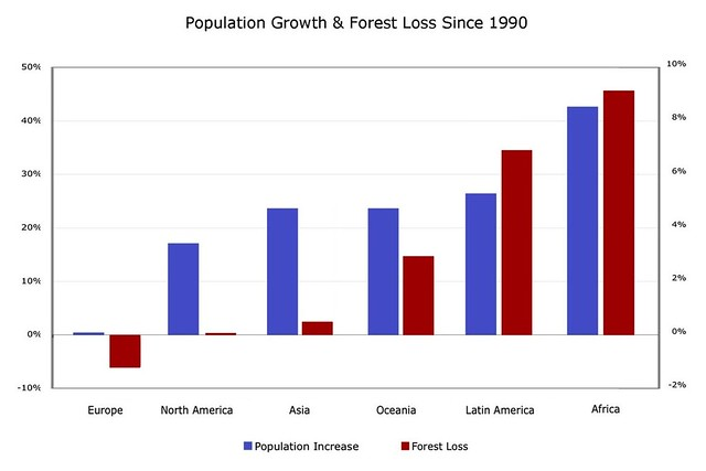Population Growth and Deforestation Rates by Continent ...