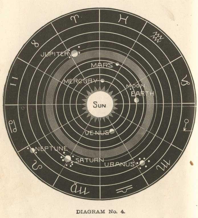 Ancient Solar System Diagram - Pics about space