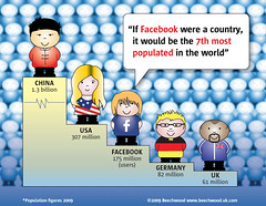 Facebook First in Social Networking by Beechwood | by beechwood.marketing