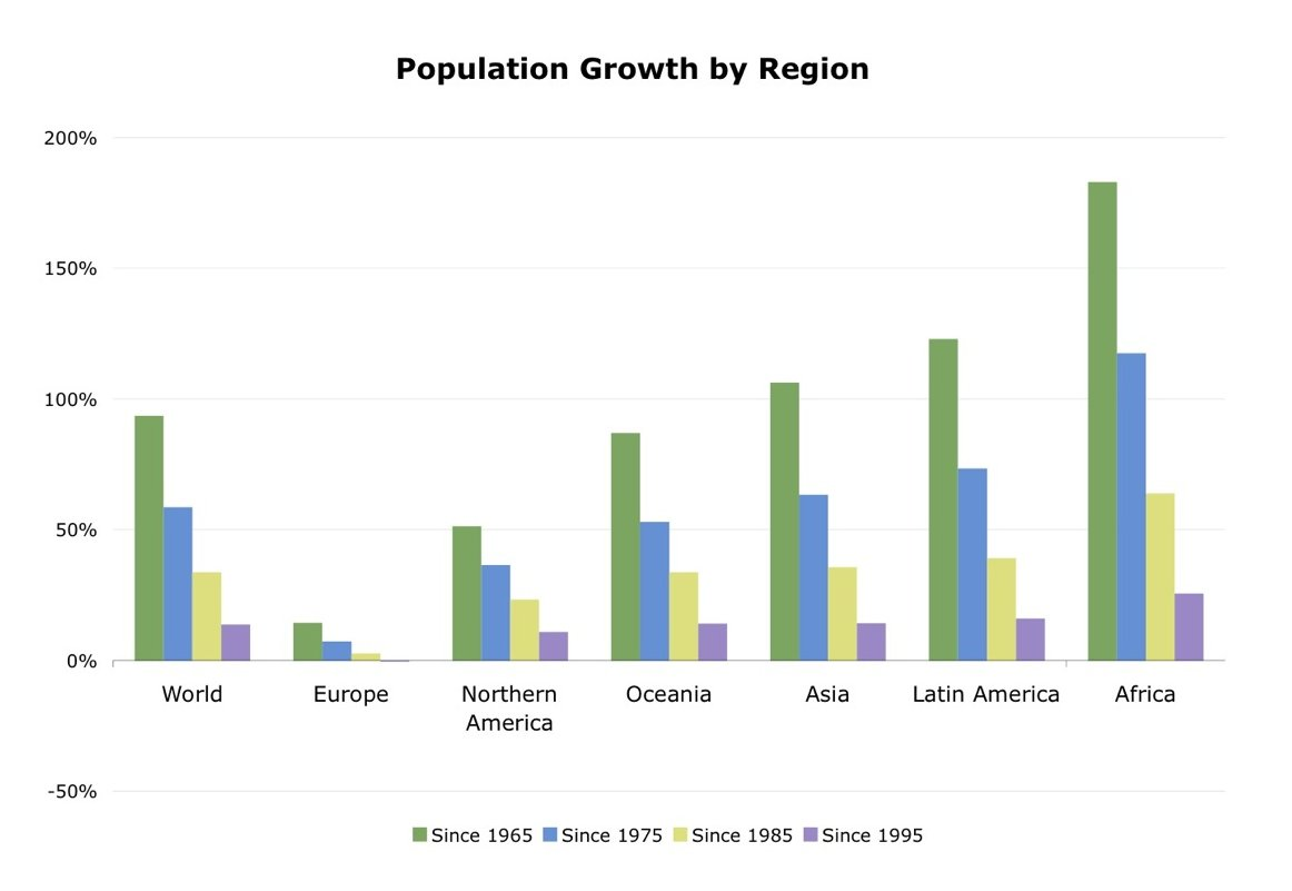 how to find population growth rate