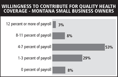 Willingness to contribute for quality health coverage - MT small business owners