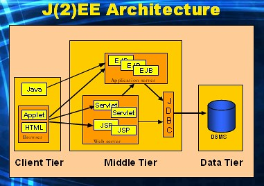 The helsinki declaration it version j2ee and for Architecture 1 tiers