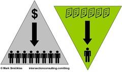 Interior Design Marketing Strategy Business Strategies Plan For Designers 2012 Kothea