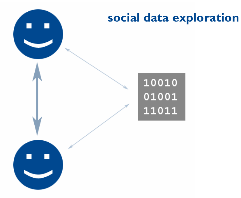 Social Media Data Analysis and Exploration