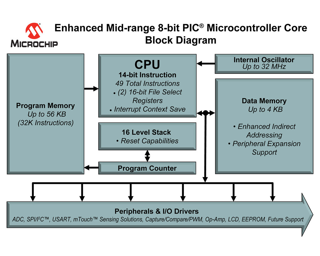 Enhanced 8 Bit Pic Mcu Core Block Diagram A Photo On Flickriver Level 2