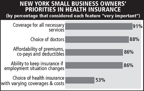 NY small business owners' priorities in health insurance