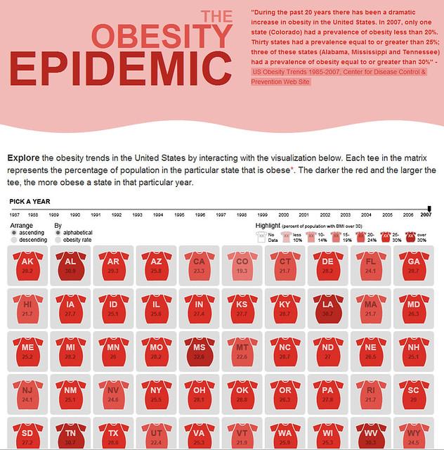 Obesity an american epidemic