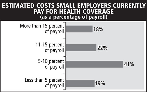 Estimated costs small employers currently pay for health coverage